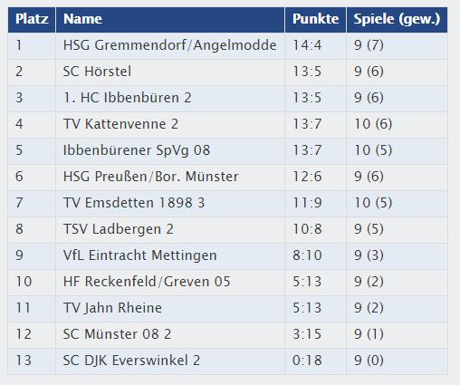 Erster; Handball; HSG Gremmendorf-Angelmodde; Münster; Sport